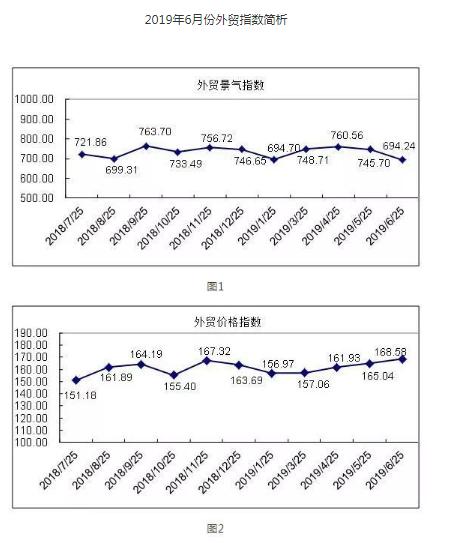 6月外贸指数:国际市场需求不足,外贸营销价升量跌