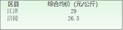 2019年重庆春季蚕茧收购价格信息(7月8日)
