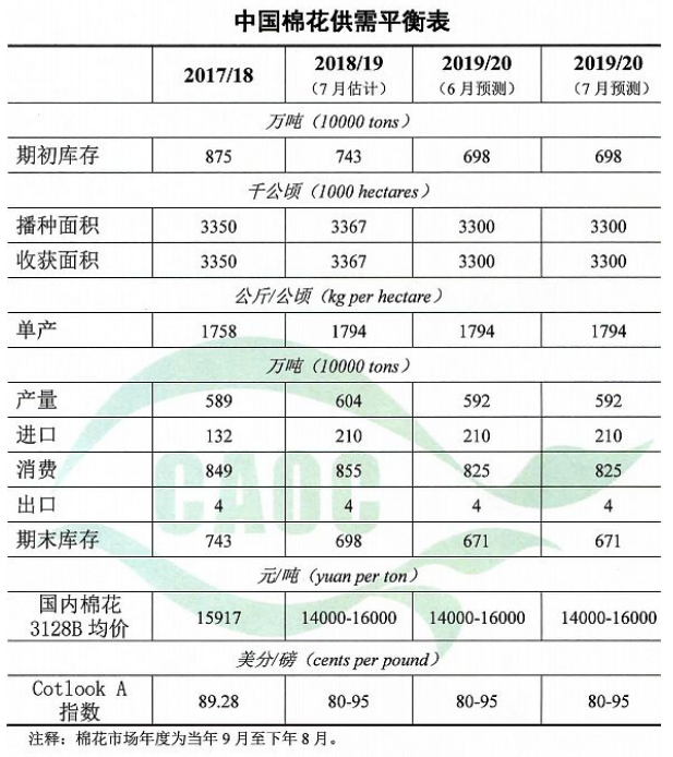 农业农村部:2019年8月棉花供需形势分析