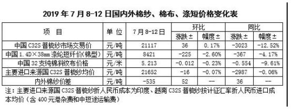 中国棉花市场周报:国内外棉价下跌 棉纱价格相对稳定