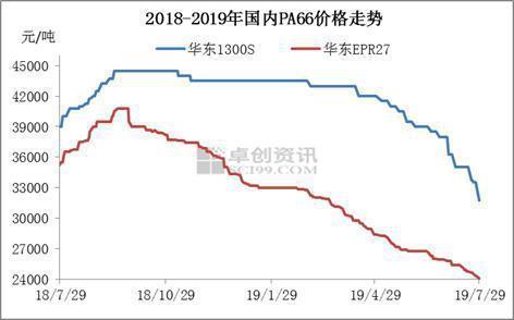 PA66:利好不足 市場延續下行走勢