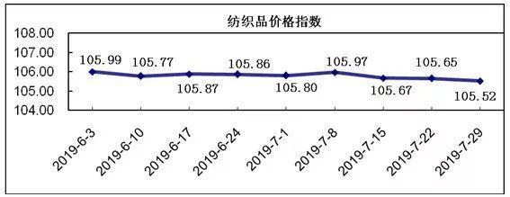 20190729期柯橋紡織價格指數評析
