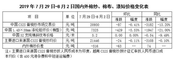 棉花市場周報:關稅風波再起 棉價再次下挫