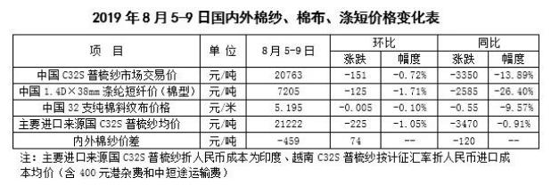 棉花市场周报:市场悲观气氛蔓延 花纱价格继续下行