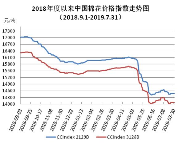 中国棉花价格指数(CC Index)月度报告(7月)