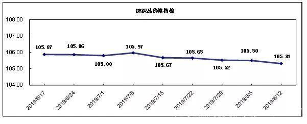 20190812期柯桥纺织价格指数评析