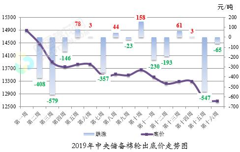 中央储备棉轮出标准级销售底价(8月19-23日)