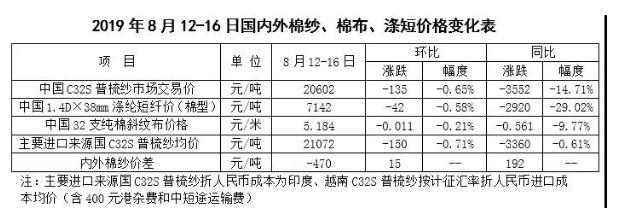 棉花市场周报:国内棉价继续下跌 国际棉价略涨