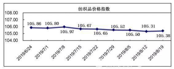 20190819期柯桥纺织价格指数评析