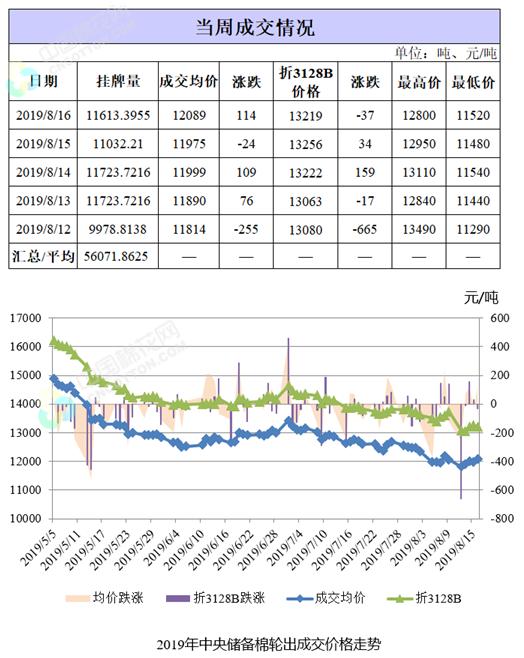 储备棉轮出周报:成交大幅回升 棉价低位震荡