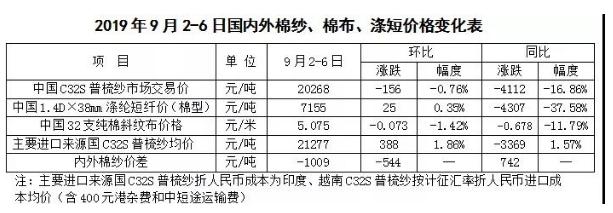 棉花市场周报:中美贸易磋商重启 棉价略显回稳