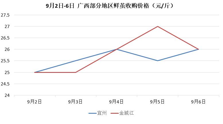 9月2日-6日中农茧丝价格行情周报