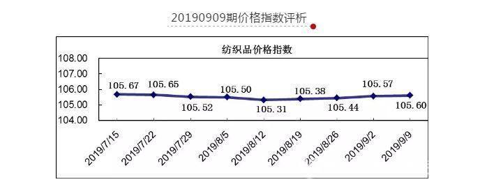 20190909期柯桥纺织价格指数评析