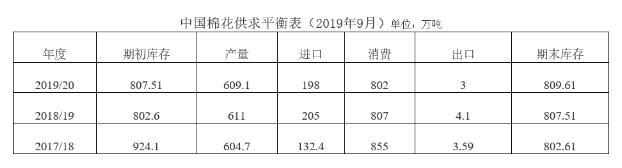 中国棉花形势月报(2019年8月)