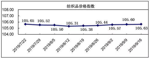 20190916期柯桥纺织价格指数评析