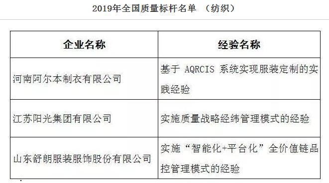 2019年全国质量标杆名单公示,3家纺服企业经验入选