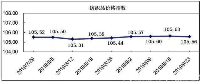 20190923期柯桥纺织价格指数评析