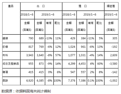 2019年1-6月韩国纺织品服装进出口贸易概况