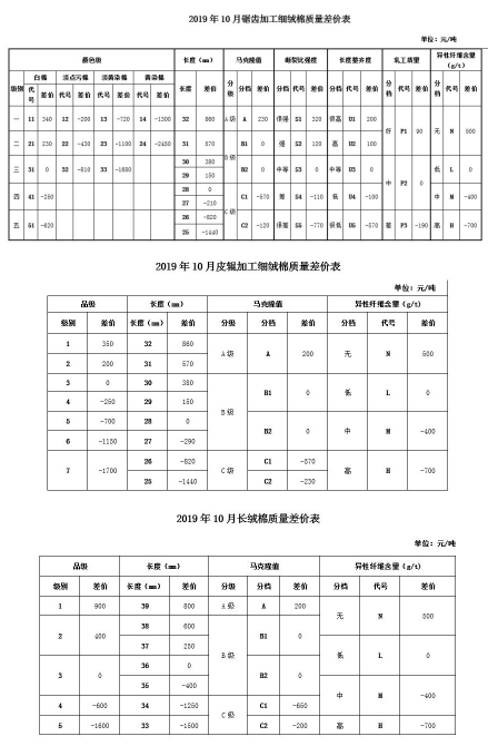 2019年10月中棉协《国产棉质量差价表》