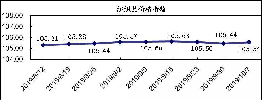 20191007期柯桥大发分分彩—5分快乐8官网价格指数评析