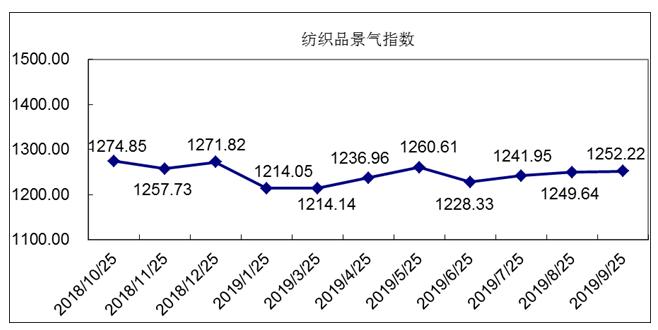 """""""中国·柯桥纺织指数""""9月总景气指数评析"""