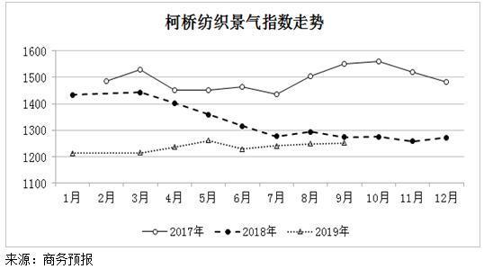 2019年9月份柯桥纺织景气指数小幅上涨