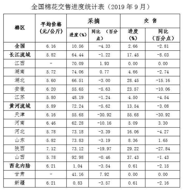 全国棉花产量预测及采摘交售进度调查(2019年9月)