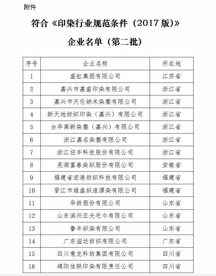 《印染行业规范条件(2017版)》企业名单(第二批)