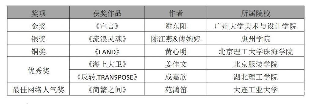 第28届中国真维斯杯休闲装设计大赛收官