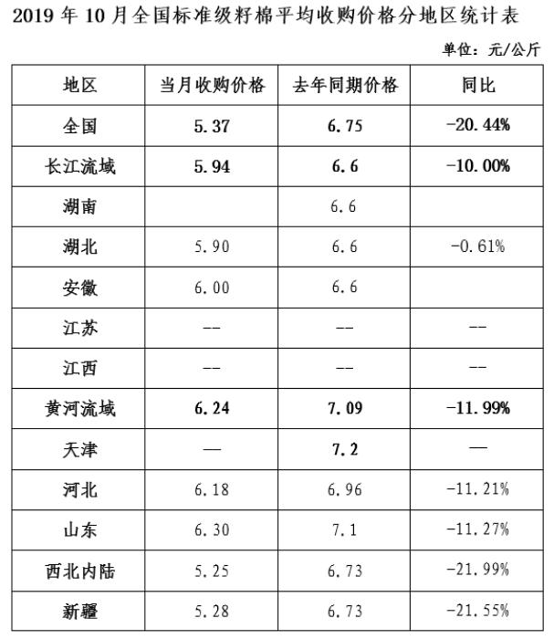 棉花收购加工月报:收购加工陆续展开 籽棉价格同比下跌