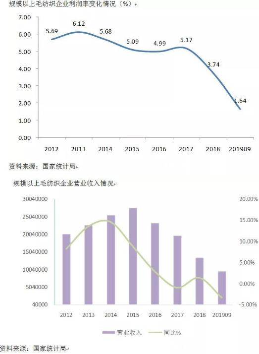 2019年前三季度毛紡行業利潤較上年有所下滑