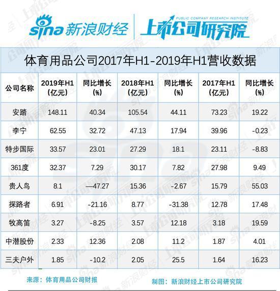 体育品牌营收榜:安踏148亿居首 贵人鸟关店1421家