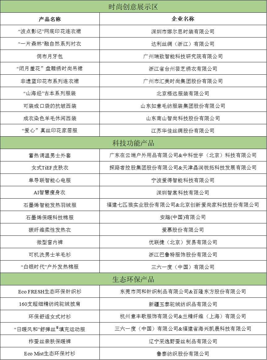 """""""2019年度十大类纺织创新产品""""获选产品于虎门展出"""