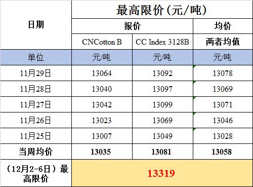 首周新疆棉轮入竞买最高限价(12月2-6日)