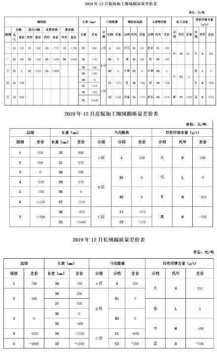 12月《中国棉花协会国产棉质量差价表》发布