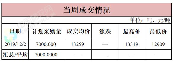 轮入日报|12月2日储备棉成交均价13259元/吨