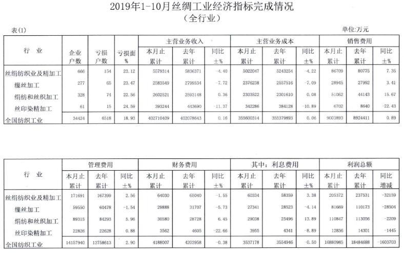 中国2019年1-10月丝绸工业经济指标完成情况