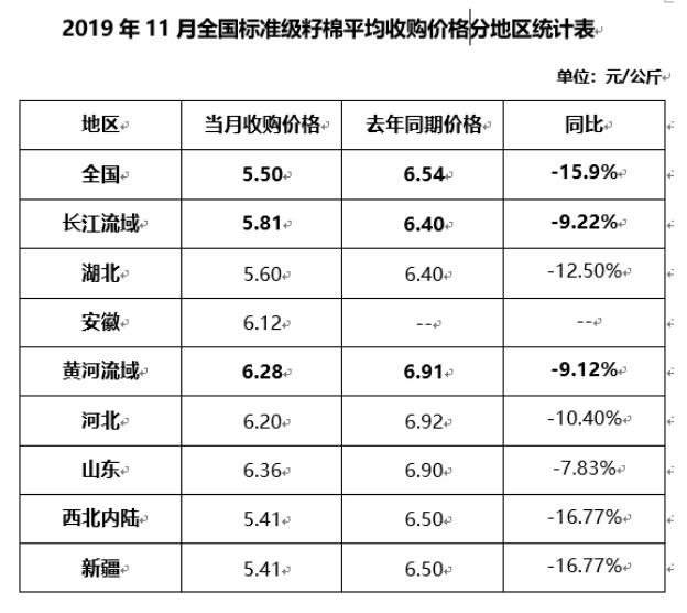 棉花收購加工月報:加工量超去年 收購價同比下降