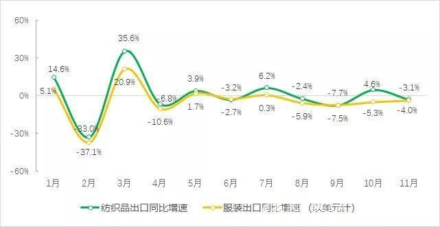 前11个月全国纺织品出口保持增长 服装出口有所下降