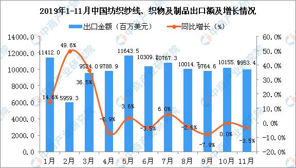 11月中国纺织纱线、织物及制品出口金额同比下降3.5%