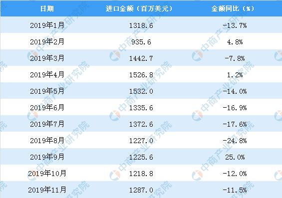 11月中国纺织纱线、织物及制品进口金额同比下降11.5%