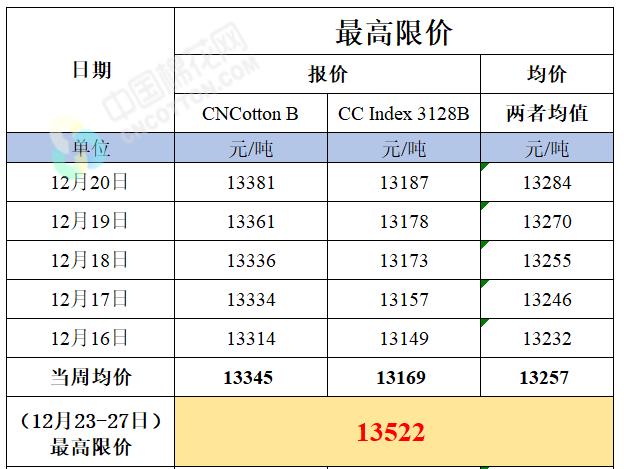 新疆棉輪入競買最高限價(12月23-27日)