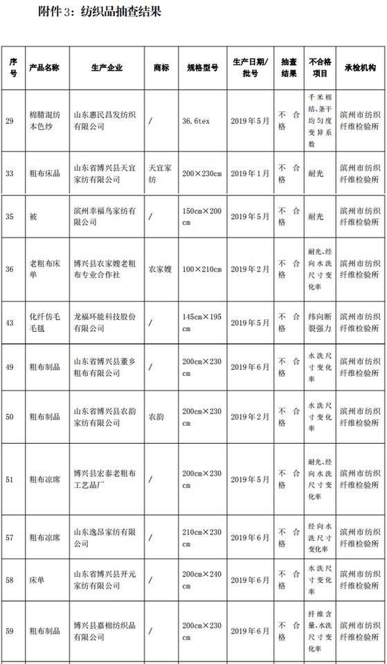 濱州市監局:紡織品等16批次產品不合格