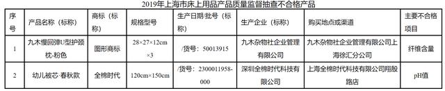 上海市市场监管局:九木杂物社、全棉时代有床品不合格