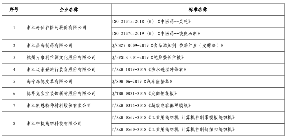 """2019浙江省企业标准 """"领跑者""""名单公布"""