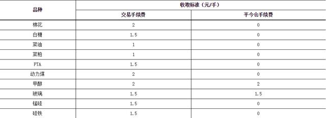 郑商所:调整棉花等期货品种近月非主力合约手续费标准