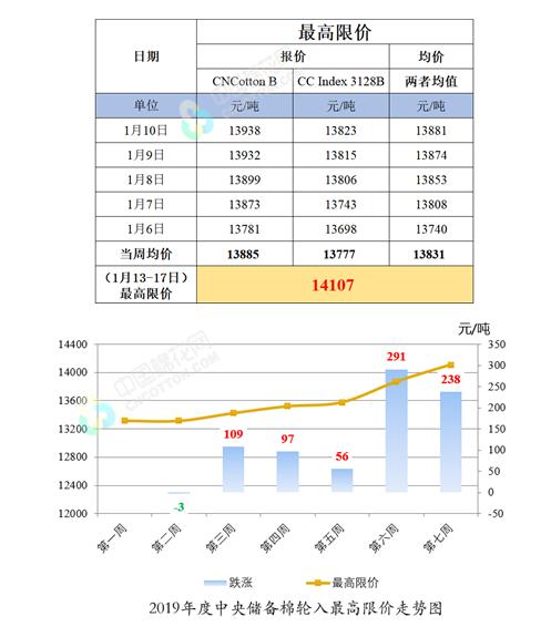 第七周新疆棉轮入竞买最高限价(1月13-17日)