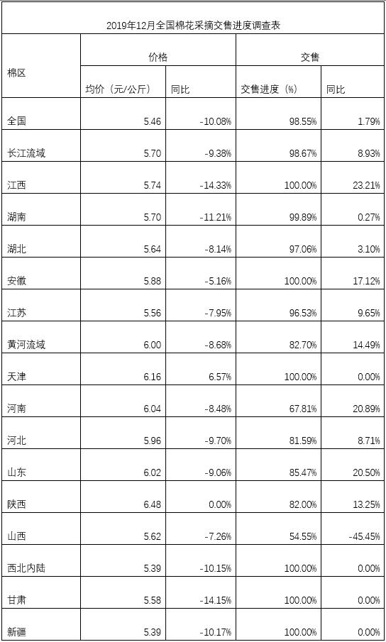 全国棉花生产及采摘交售情况调查(2019年12月)