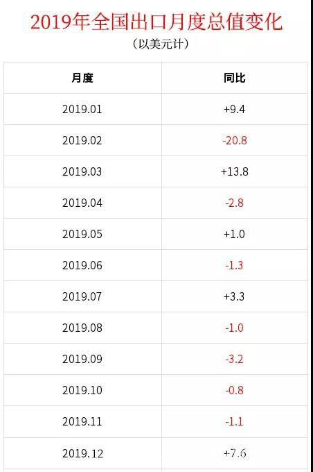 2019全年外贸成绩单公布,12月出口太漂亮!