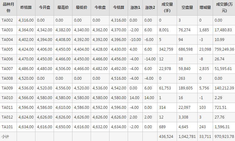PTA期货每日行情表--郑州商品交易所(2.10)